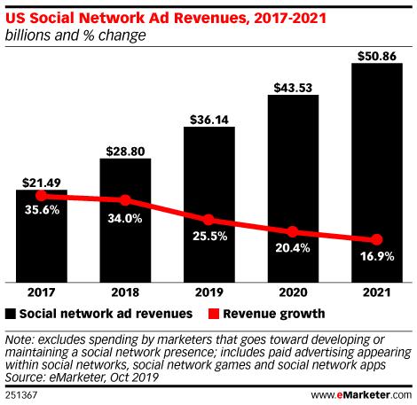 US Social Network Ad Revenues